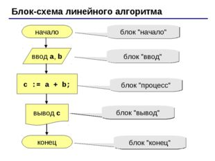 Блок-схема линейного алгоритма начало конец c := a + b; ввод a, b вывод c бло