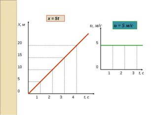 t, с Х, м 1 2 3 4 5 10 15 20 t, с υ, м/с 5 0 0 1 2 3 υ = 5 м/с х = 5t Анисимо