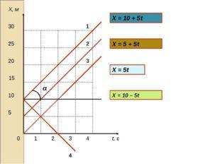 t, с Х, м 0 1 2 3 4 5 15 10 20 25 30 Х = 10 + 5t Х = 5 + 5t Х = 5t α X = 10 –