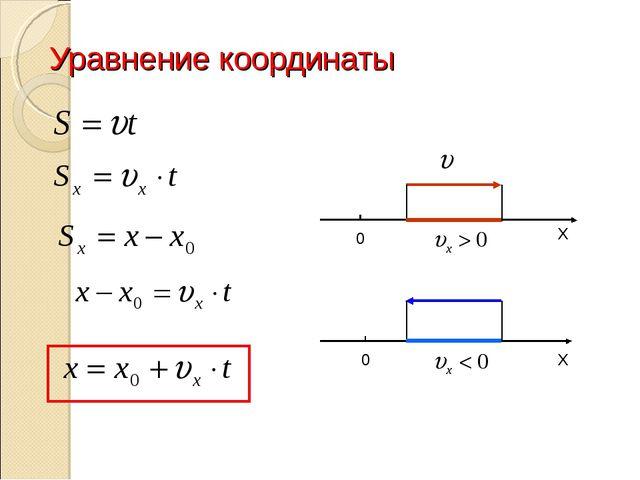 Уравнение координаты 0 Х 0 Х Анисимова М.А.