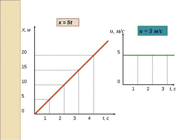 t, с Х, м 1 2 3 4 5 10 15 20 t, с υ, м/с 5 0 0 1 2 3 υ = 5 м/с х = 5t Анисимо...