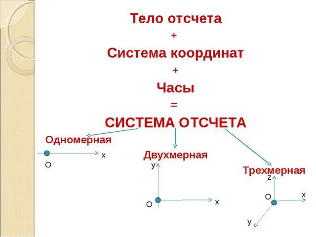Тело отсчета + Система координат + Часы = СИСТЕМА ОТСЧЕТА Одномерная Двухмерн...