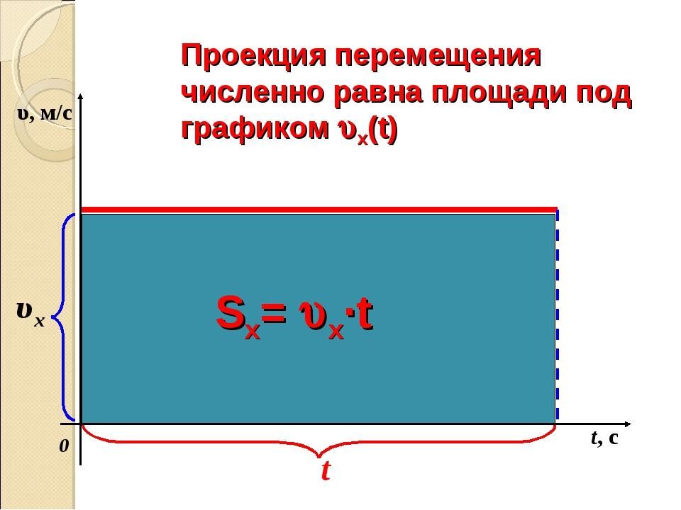 Проекция перемещения численно равна площади под графиком x(t) t, с 0 t Sx= ...