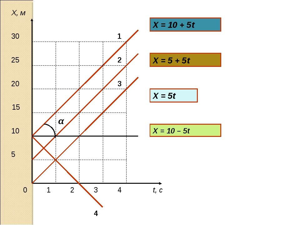 t, с Х, м 0 1 2 3 4 5 15 10 20 25 30 Х = 10 + 5t Х = 5 + 5t Х = 5t α X = 10 –...