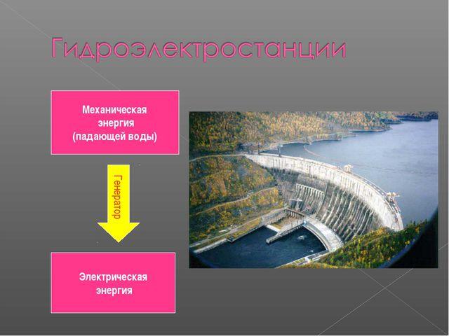 Механическая энергия (падающей воды) Генератор Электрическая энергия