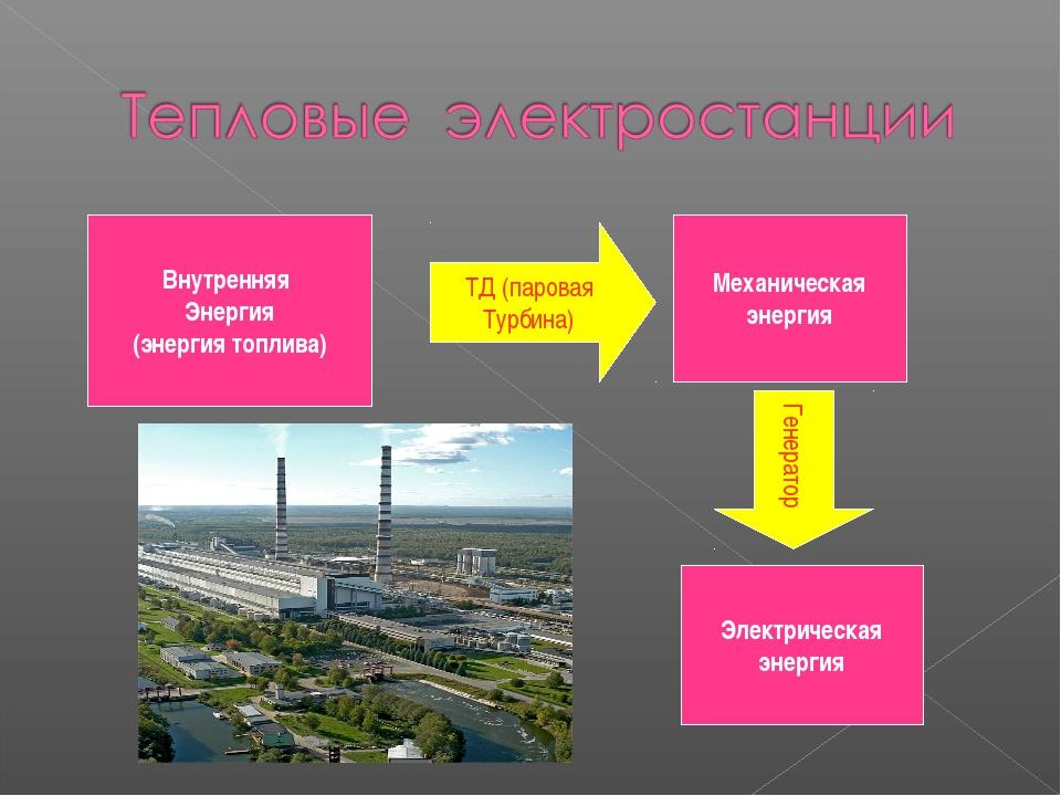 Внутренняя Энергия (энергия топлива) ТД (паровая Турбина) Механическая энерги...