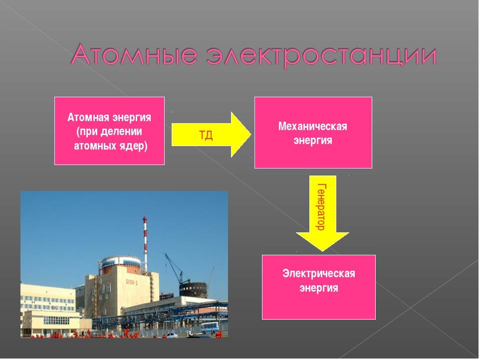 Атомная энергия (при делении атомных ядер) Механическая энергия Электрическая...