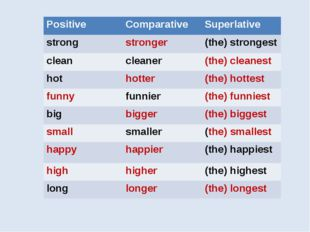 Positive	Comparative	Superlative strong	stronger	(the) strongest clean	cleane