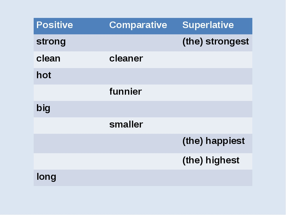 Positive	Comparative	Superlative strong		(the) strongest clean	cleaner	 hot...