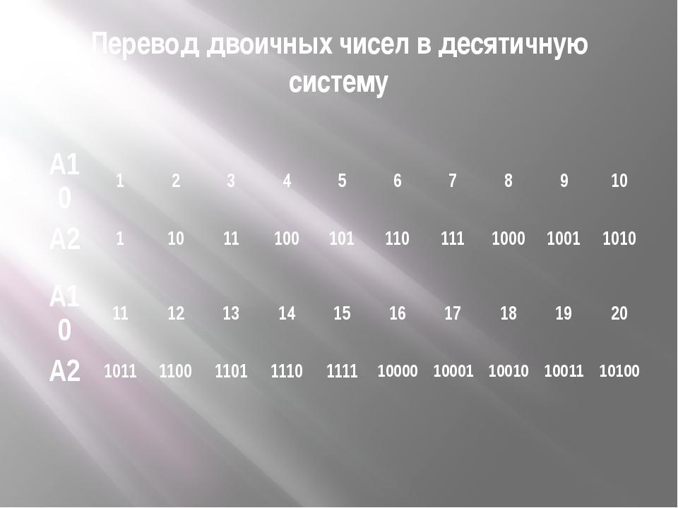 Перевод двоичных чисел в десятичную систему А10 1 2 3 4 5 6 7 8 9 10 А2 1 10...