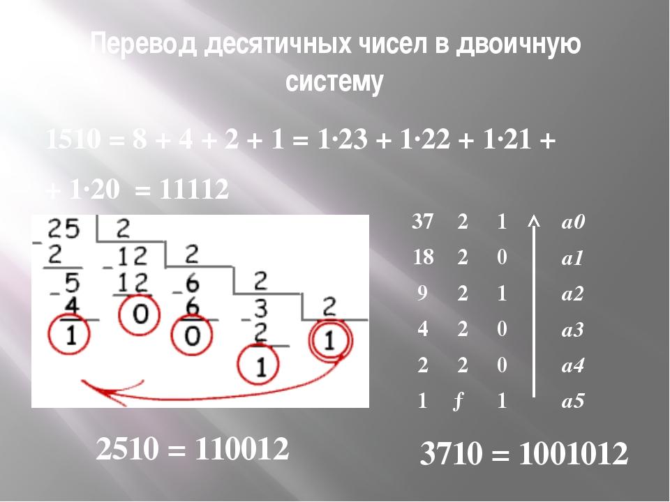 Перевод десятичных чисел в двоичную систему 1510 = 8 + 4 + 2 + 1 = 1·23 + 1·2...