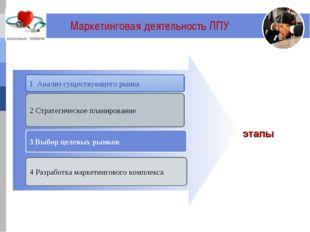 Маркетинговая деятельность ЛПУ 1 Анализ существующего рынка 3 Выбор целевых