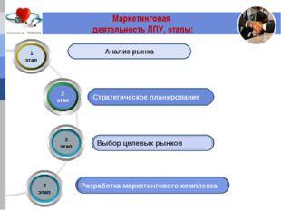 Маркетинговая деятельность ЛПУ, этапы: Стратегическое планирование Анализ рынка