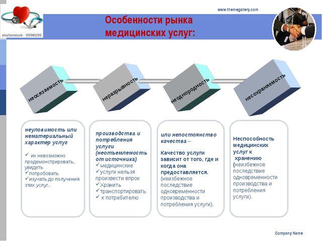 Company Name www.themegallery.com Особенности рынка медицинских услуг: неосяз...