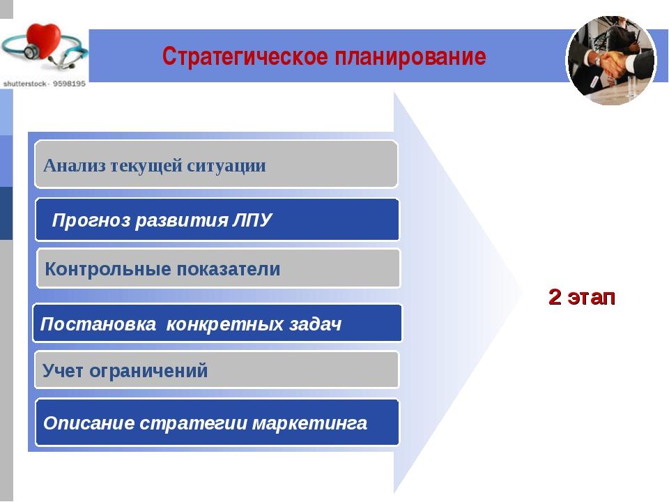 Стратегическое планирование Анализ текущей ситуации Контрольные показатели П...