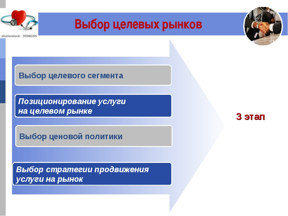 Выбор целевых рынков Выбор целевого сегмента Выбор ценовой политики Выбор ст...