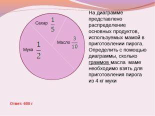 Сахар Мука Масло На диаграмме представлено распределение основных продуктов,
