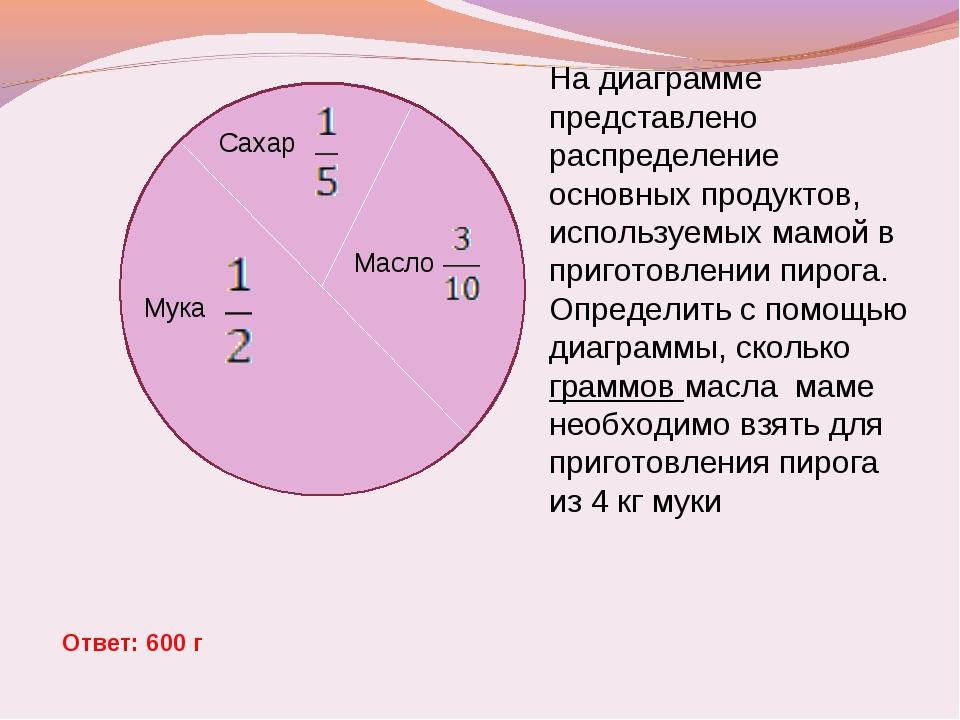 Сахар Мука Масло На диаграмме представлено распределение основных продуктов,...