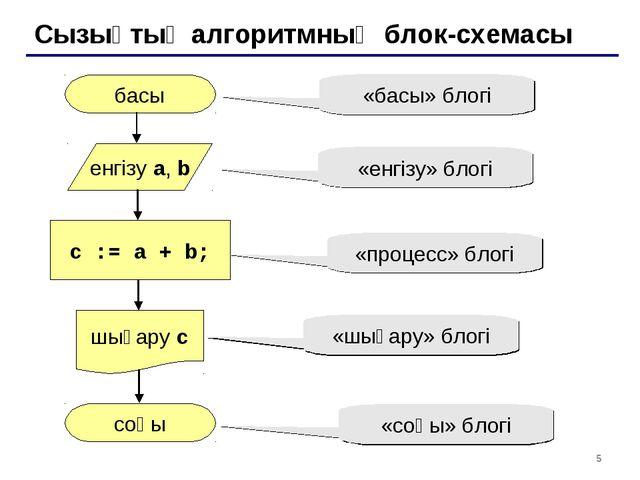 * Сызықтық алгоритмның блок-схемасы басы соңы c := a + b; енгізу a, b шығару...