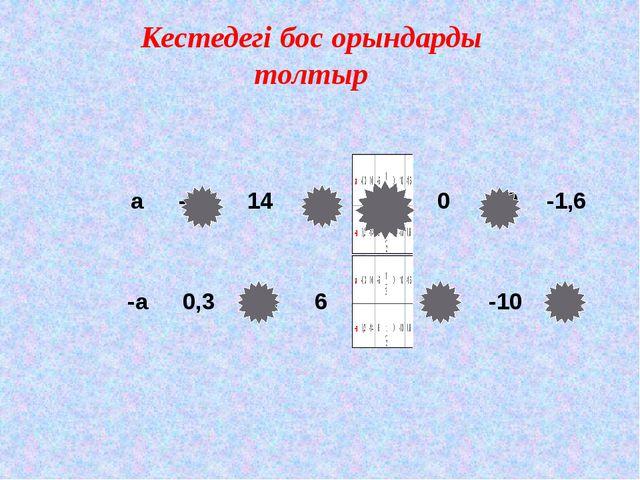 Кестедегі бос орындарды толтыр а -0,3 14 -6 0 10 -1,6 -а 0,3 -14 6 0 -10 1,6