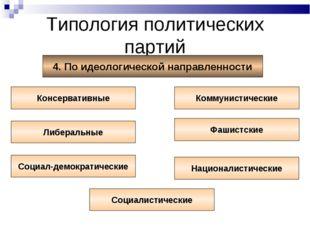 Типология политических партий 4. По идеологической направленности Консерватив