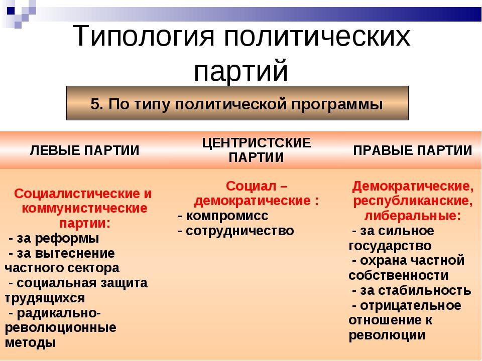 Типология политических партий 5. По типу политической программы ЛЕВЫЕ ПАРТИИ...