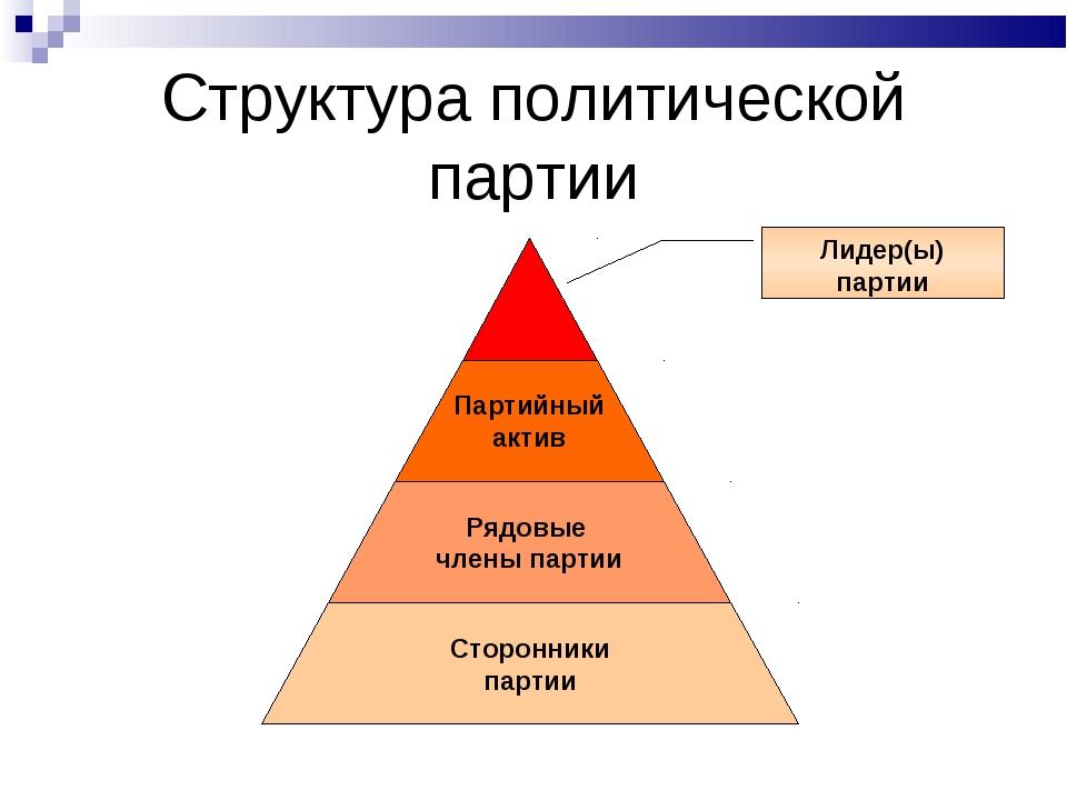 Структура политической партии Лидер(ы) партии