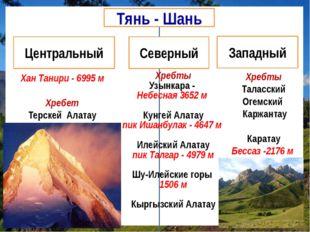 Хан Танири - 6995 м Хребет Терскей Алатау Хребты Узынкара - Небесная 3652 м К
