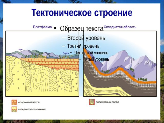 Тектоническое строение