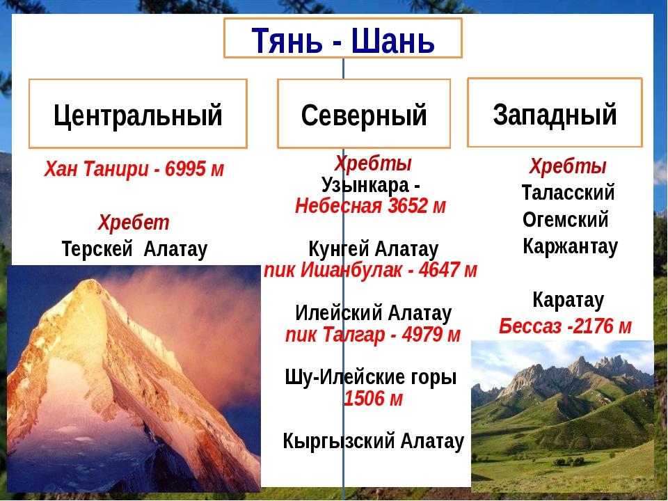 Хан Танири - 6995 м Хребет Терскей Алатау Хребты Узынкара - Небесная 3652 м К...