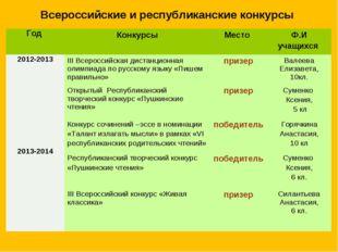 Всероссийские и республиканские конкурсы Год КонкурсыМесто Ф.И учащихся 20