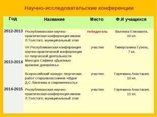Научно-исследовательские конференции Год НазваниеМесто Ф.И учащихся 2012-2