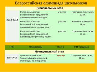 Всероссийская олимпиада школьников Региональный этап  2013-2014 Региональны
