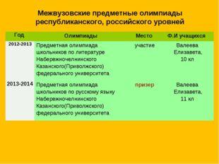 Межвузовские предметные олимпиады республиканского, российского уровней Год