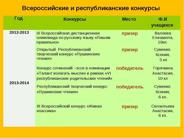 Всероссийские и республиканские конкурсы Год КонкурсыМесто Ф.И учащихся 20...