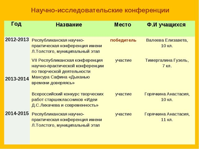 Научно-исследовательские конференции Год НазваниеМесто Ф.И учащихся 2012-2...
