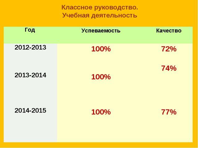 Классное руководство. Учебная деятельность Год УспеваемостьКачество 2012-20...