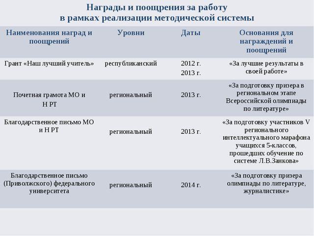 Награды и поощрения за работу в рамках реализации методической системы Наиме...