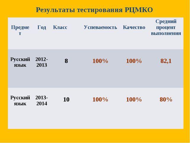 Результаты тестирования РЦМКО Предмет Год Класс  Успеваемость КачествоСр...