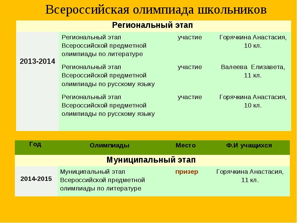 Всероссийская олимпиада школьников Региональный этап  2013-2014 Региональны...