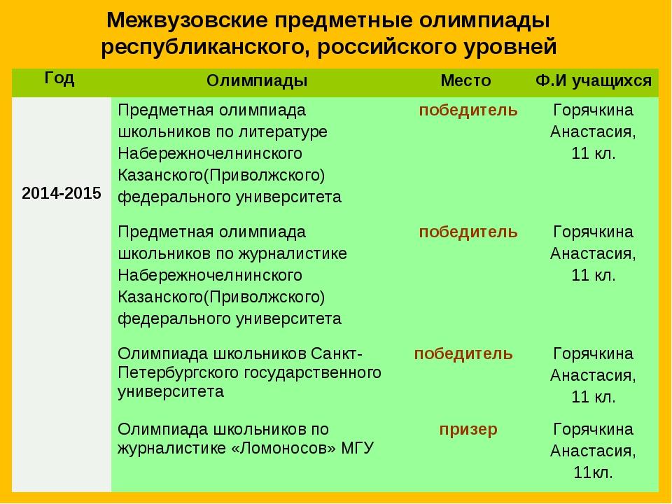 Межвузовские предметные олимпиады республиканского, российского уровней Год...