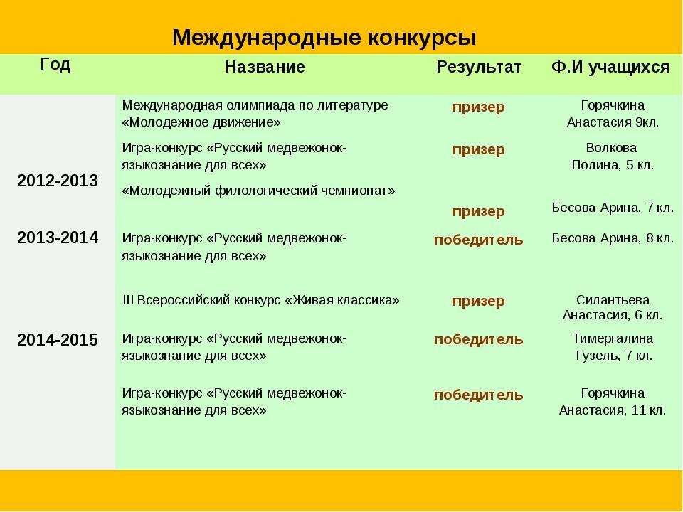 Международные конкурсы Год НазваниеРезультатФ.И учащихся 2012-2013 Междун...