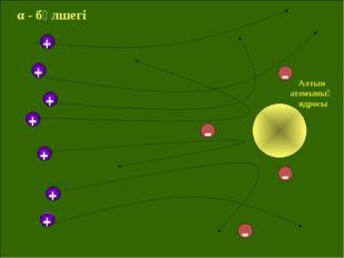 + + + + + + + Алтын атомының ядросы - - - - α - бөлшегі