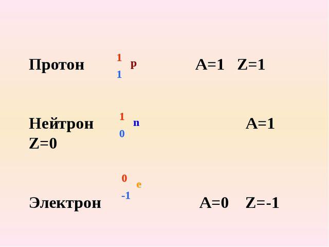 Протон А=1 Z=1 Нейтрон А=1 Z=0 Электрон А=0 Z=-1 1 1 p 1 0 n 0 -1 e