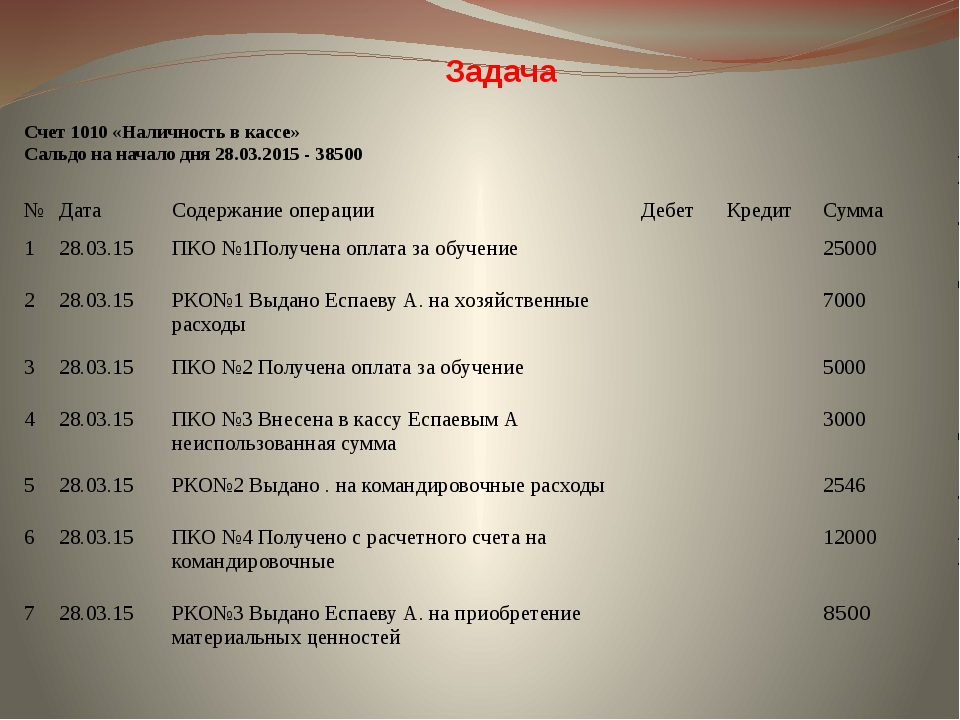 Счет 1010 «Наличность в кассе» Сальдо на начало дня 28.03.2015 - 38500 Задача...