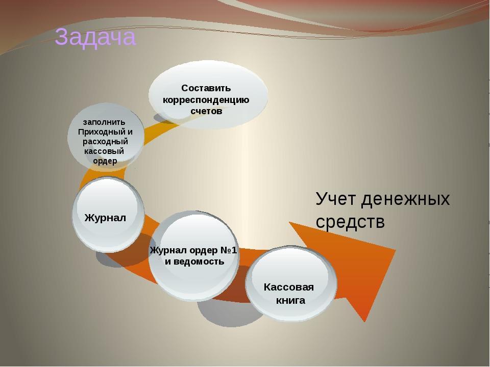 Учет денежных средств заполнить Приходный и расходный кассовый ордер Состави...