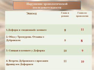 11 8 9 10 В романеГлаваПо хронологииГлава 1.Дефорж в «медвежьей» комнате8