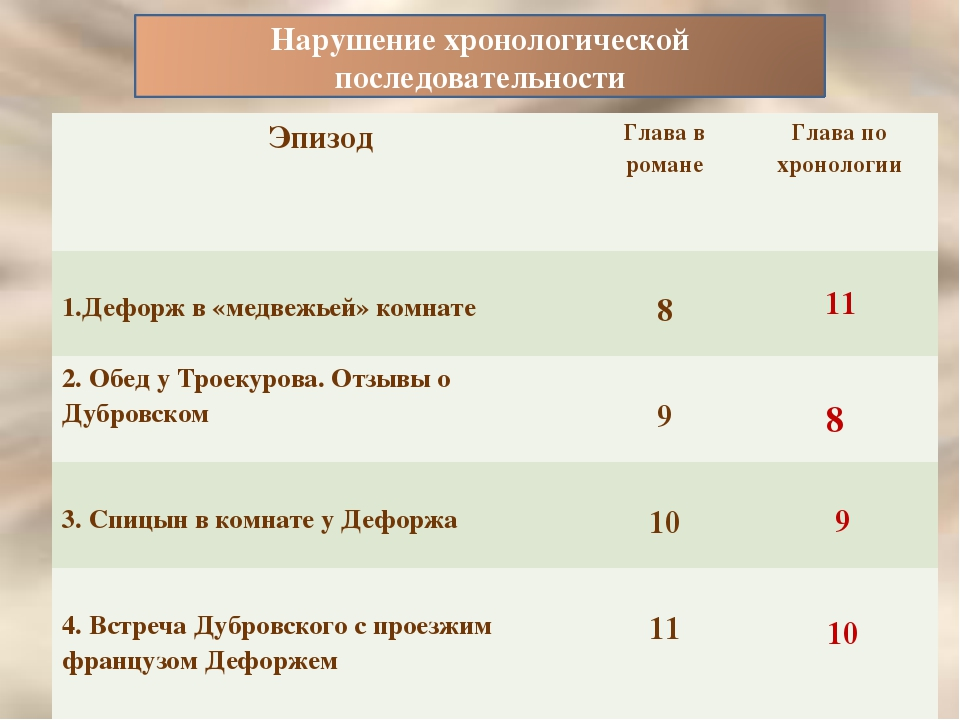 11 8 9 10 В романеГлаваПо хронологииГлава 1.Дефорж в «медвежьей» комнате8...