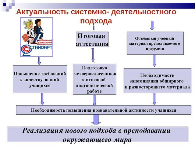 Актуальность системно- деятельностного подхода Итоговая аттестация Объёмный у...