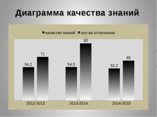 Научный проект Год Район Область 2014-2015 4 работы 2 нач, 2 среднее звено 1